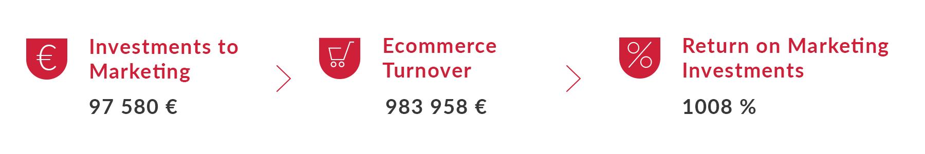 Case Study Ecommerce Return of Marketing Investments